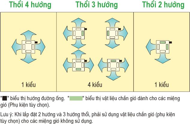 he-thong-thoi-da-huong-dongsapa